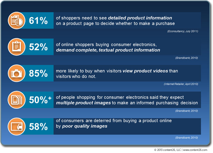Product content matters for customer conversions