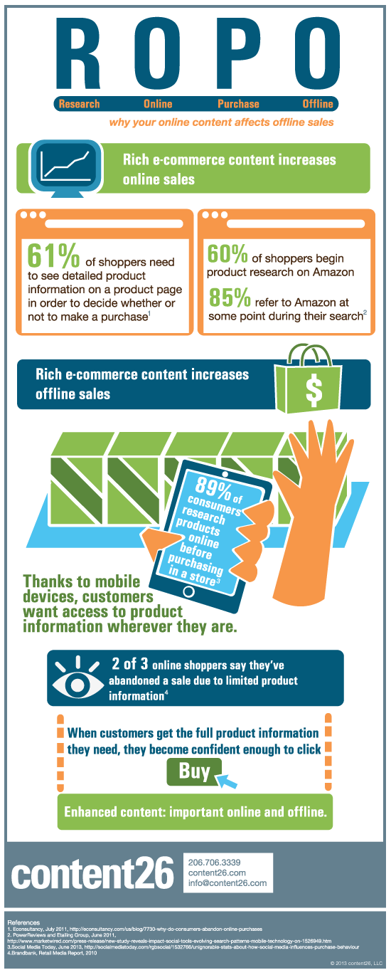 Research Online Purchase Offline ROPO Infographic
