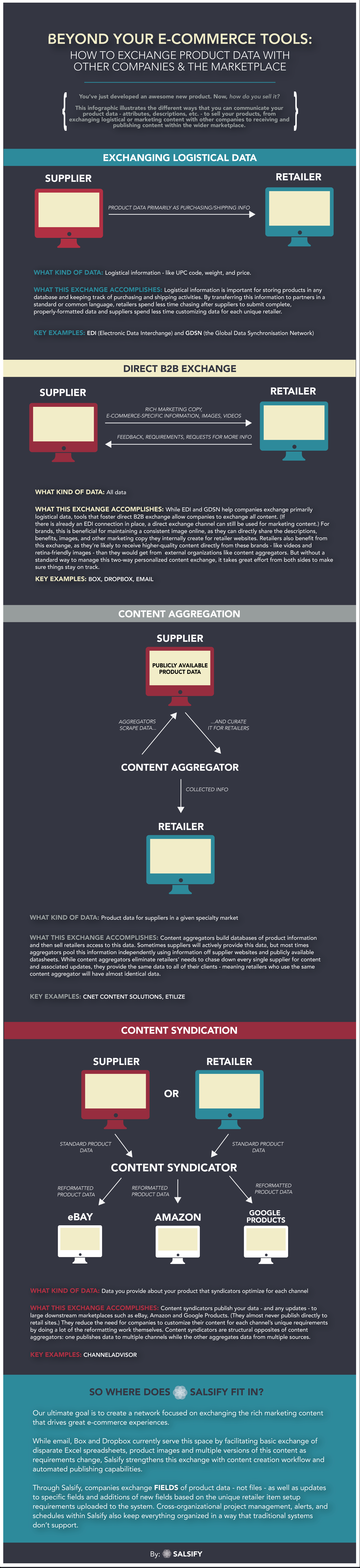 exchanging-product-content