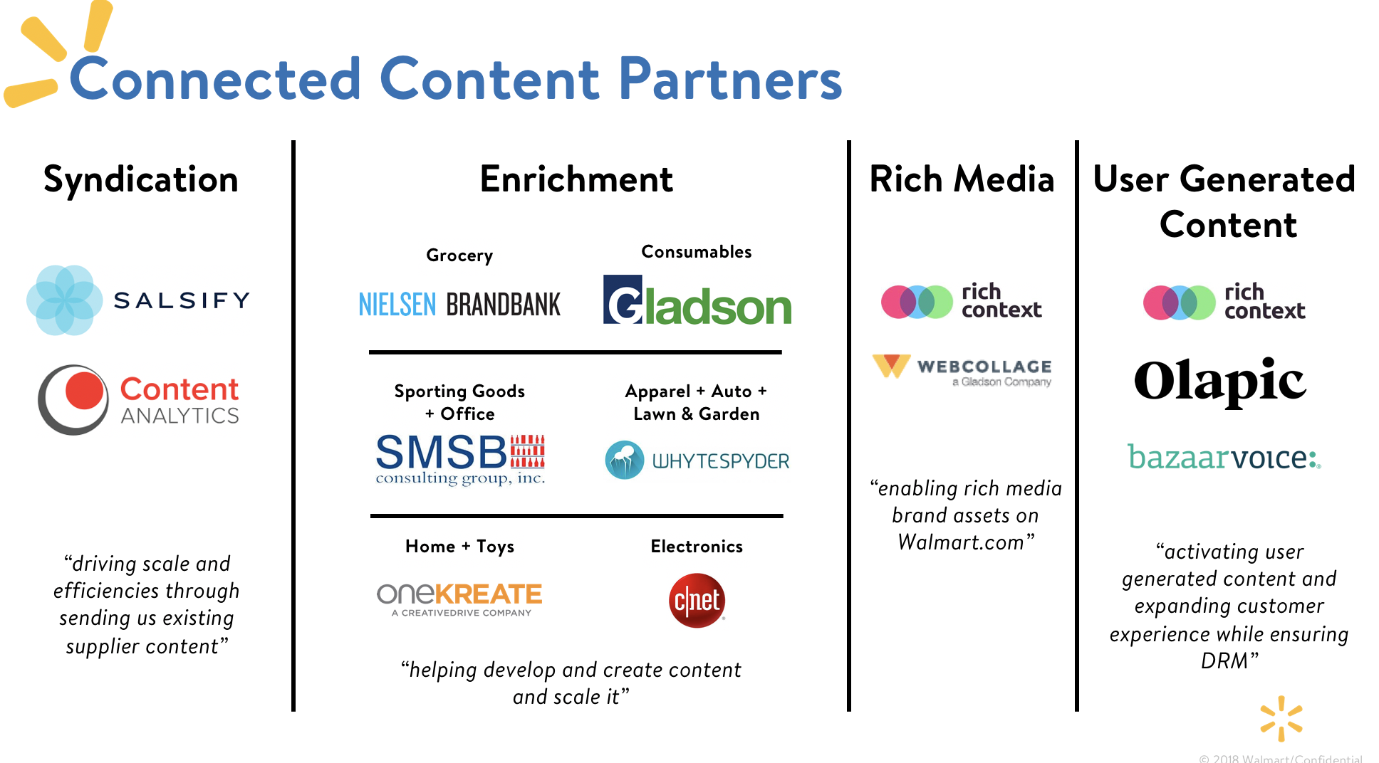Walmart's Connected Content Partners
