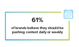 2019 Trend Analysis 61percent want to push content daily