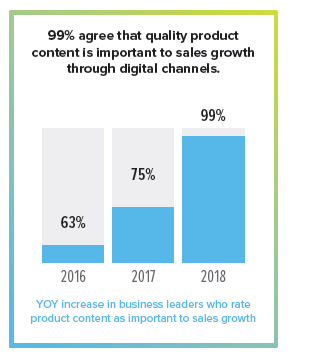 2019 Trend Analysis 99percent agree product content grows sales