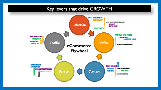Inside A Global Brand How To Increase Customer Sales With Ecommerce