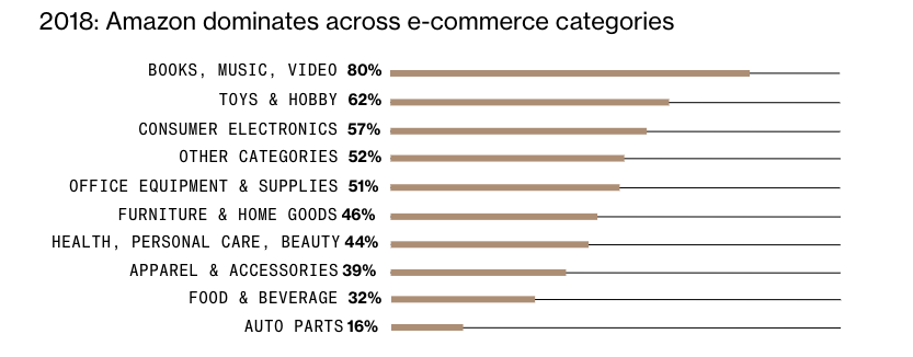 Amazon Category growth in 2018 Bloomberg
