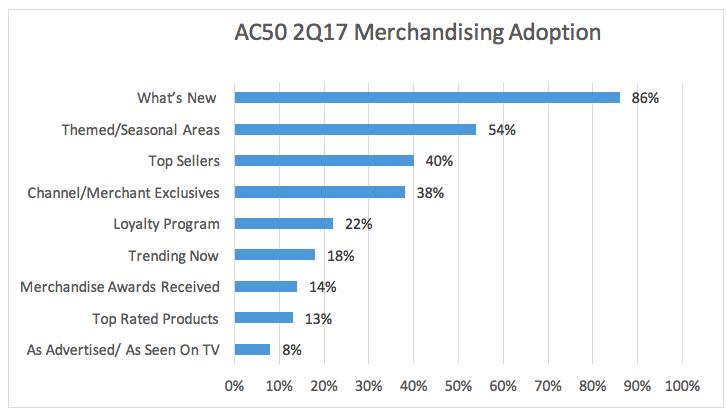 AC50 2Q Merchandising Adoption.png