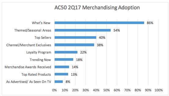 Ecommerce merchandising strategies salsify ecommerce merchandising fandeluxe Gallery