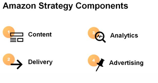 Amazon Strategy Components.png