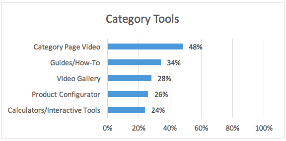 Category Tools Graph.png