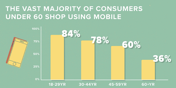 Cracking consumer code_mobile demographic stat.png