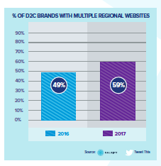 D2C With Multiple Regional Websites.png