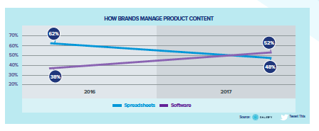 How Brands Manage Product Content.png