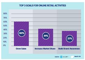 Top Goals for Online Retail Activities.png