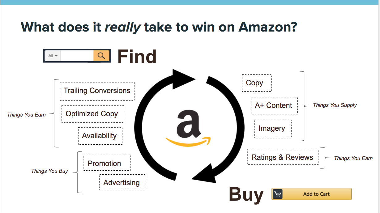 What it takes to win on Amazon.png