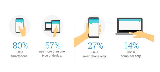 how-people-use-their-devices-image-1.jpg