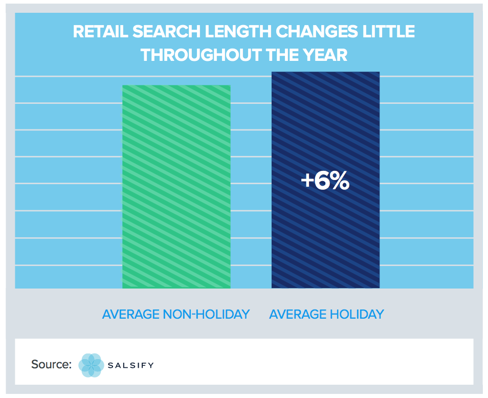 retail holiday strategy