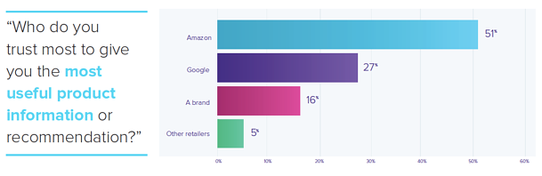 which retailer provides the most useful product information.png