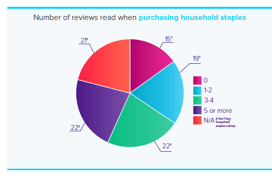 CPG Consumer Research_Reviews