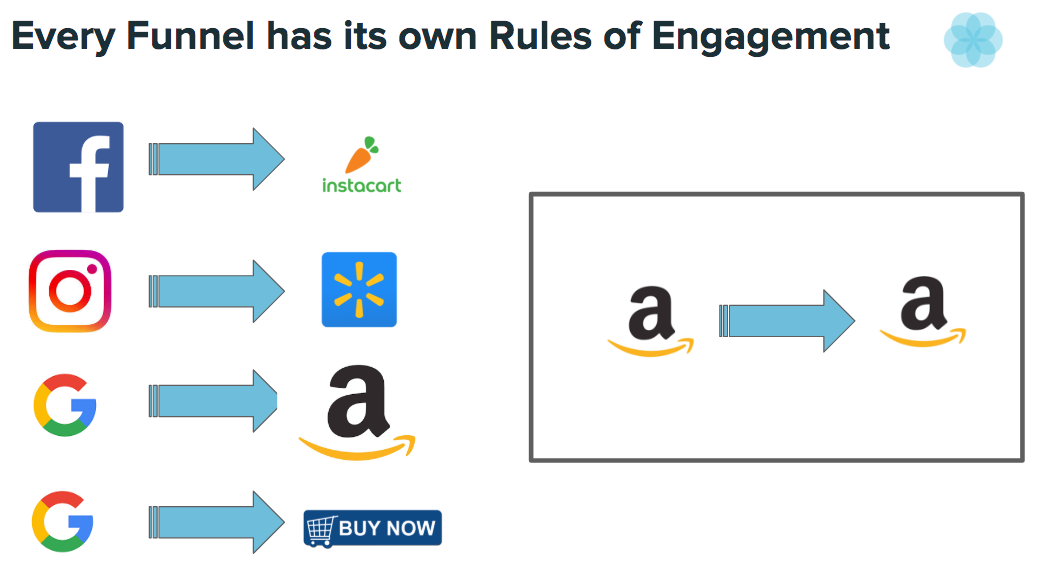 Every Funnel has it's own rules of engagement