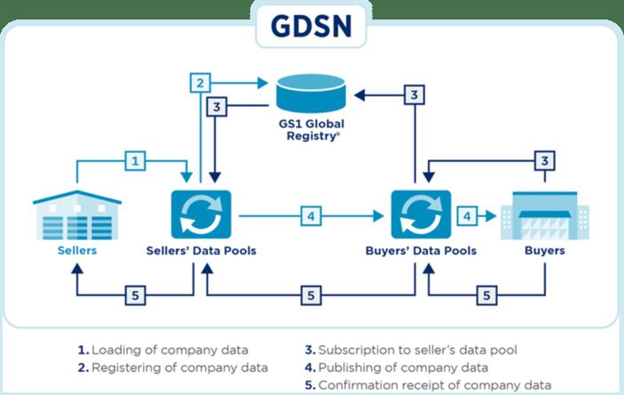 GDSN-2-1