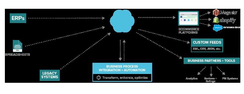 process chart_D2C