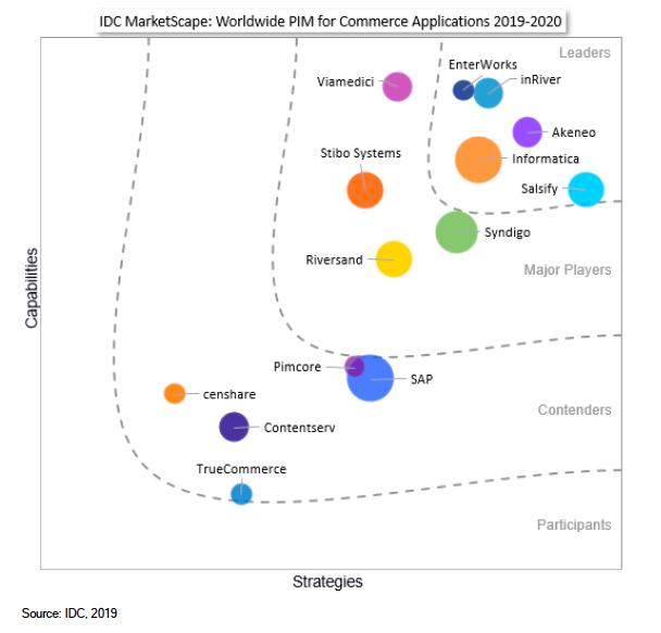 IDC MarketScape PIM Applications for Commerce