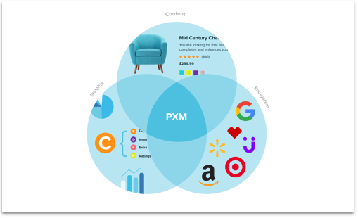 product information management theory