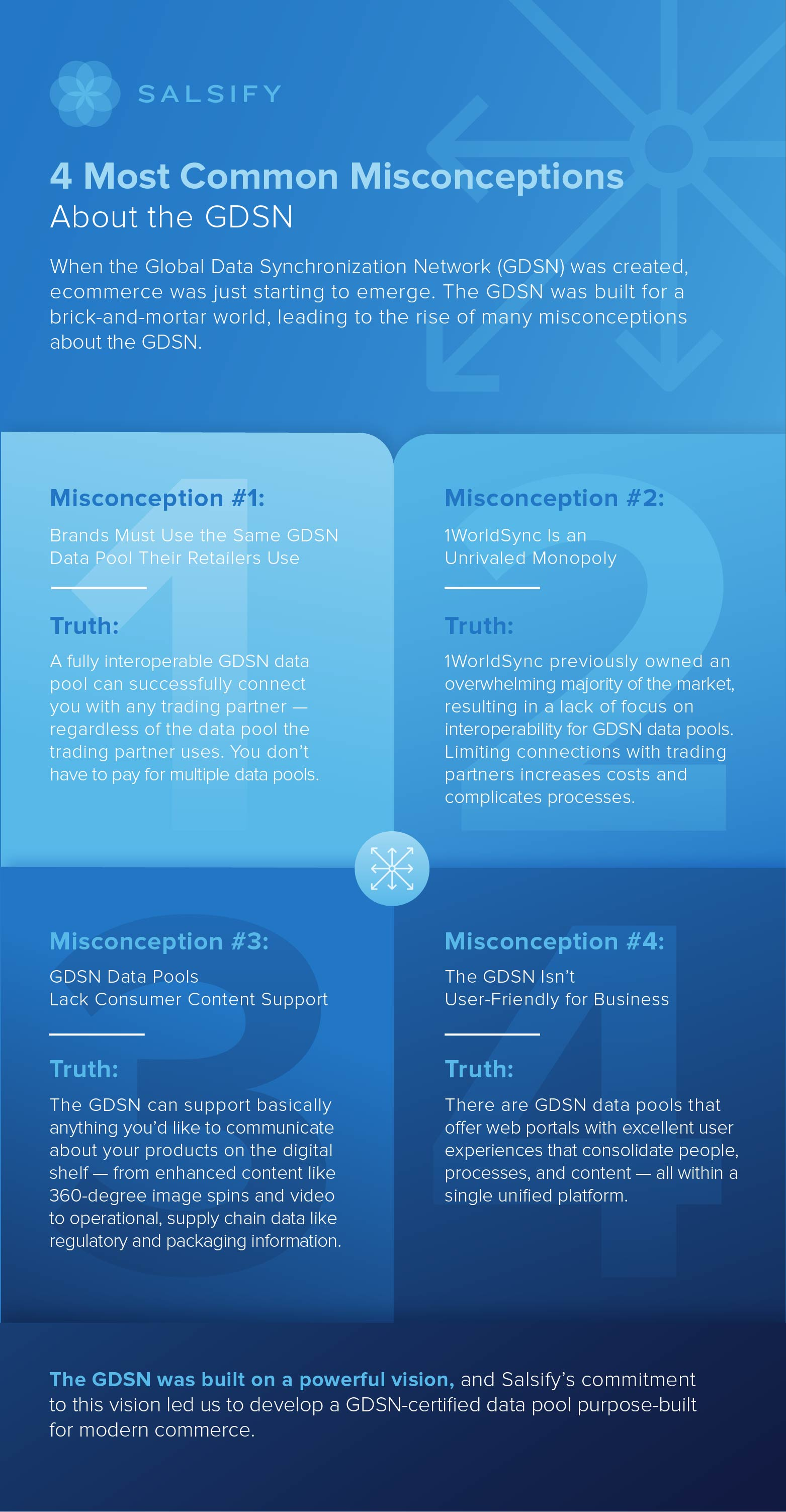 GDSN Infographic