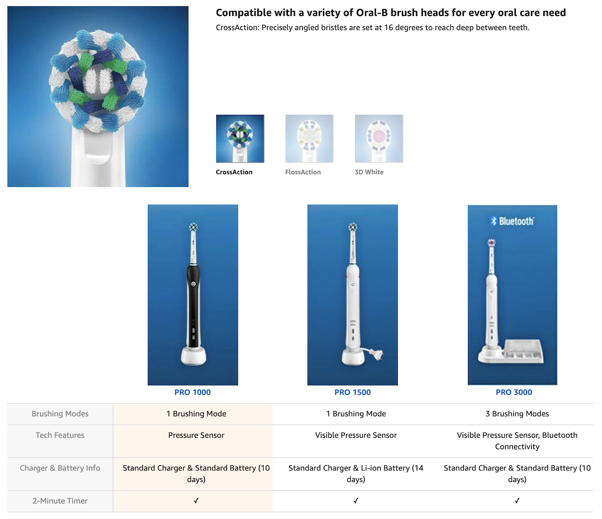 Oral-B Amazon Product Page Screenshot Salsify Beauty Brands Activation