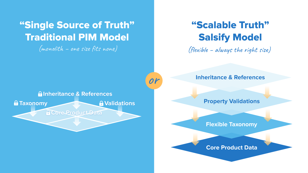 PIM Data Governance and Speed