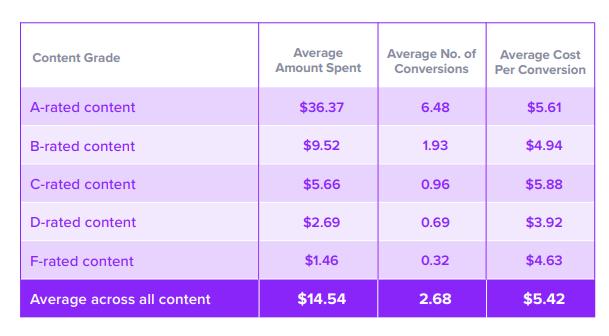 Salsify Kenshoo Profitero Amazon Content Report Graph