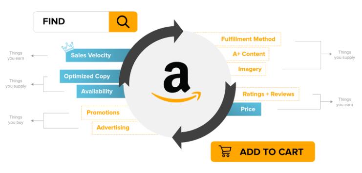 amazon seo tips to grow sales