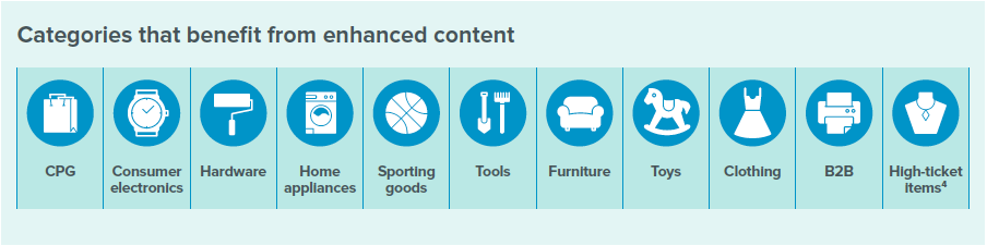 Enhanced Content by industry