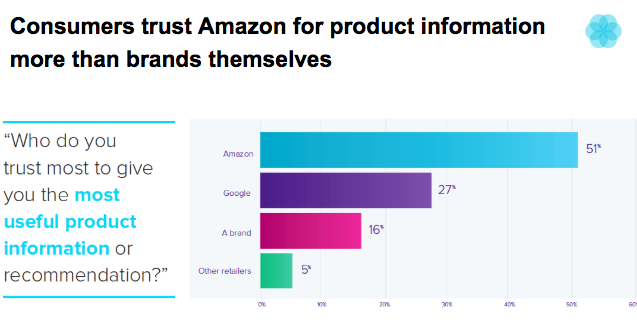 Takeaway 5 Build the Best Amazon Experience