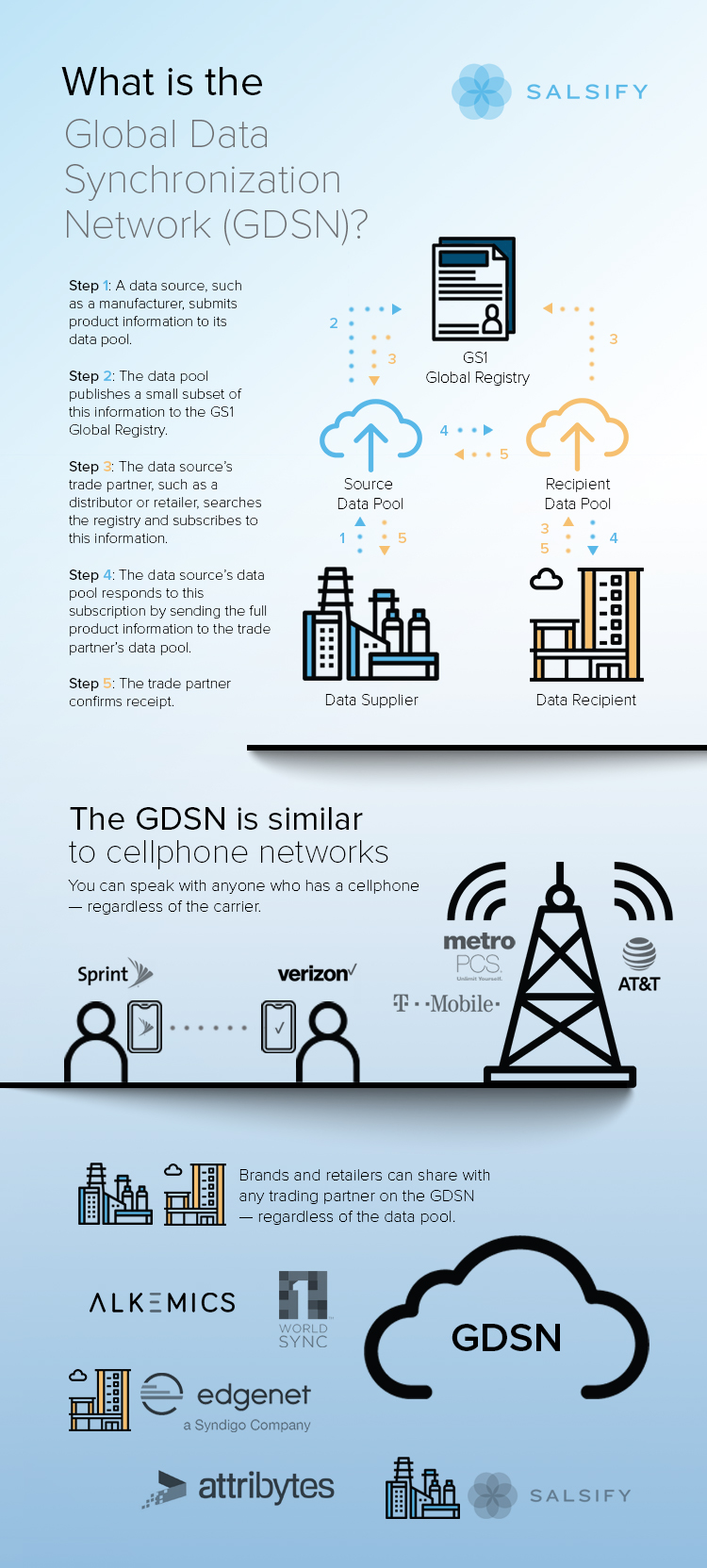 What Is the GDSN: Salsify Infographic Explains the GDSN as Being Similar to a Cellphone Network