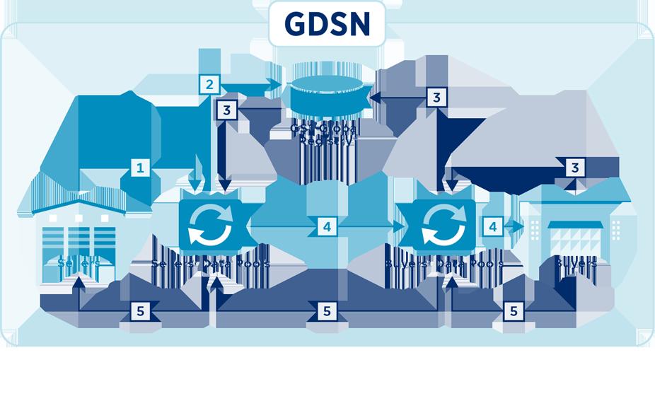 gdsn schematic 1