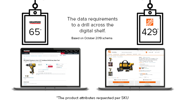 hardware syndication Home Depot Grainger Requirements
