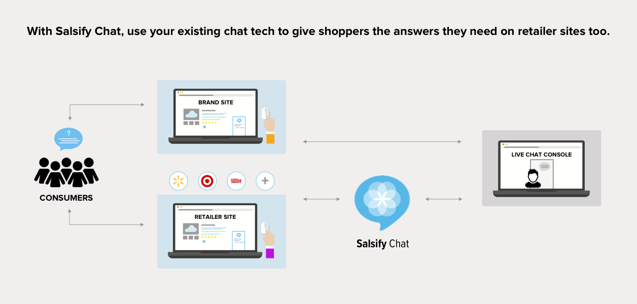 conversational commerce tool