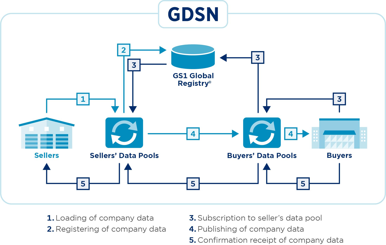GS1_GDSN_Schema_Complex_RGB_300dpi_2020-03-05