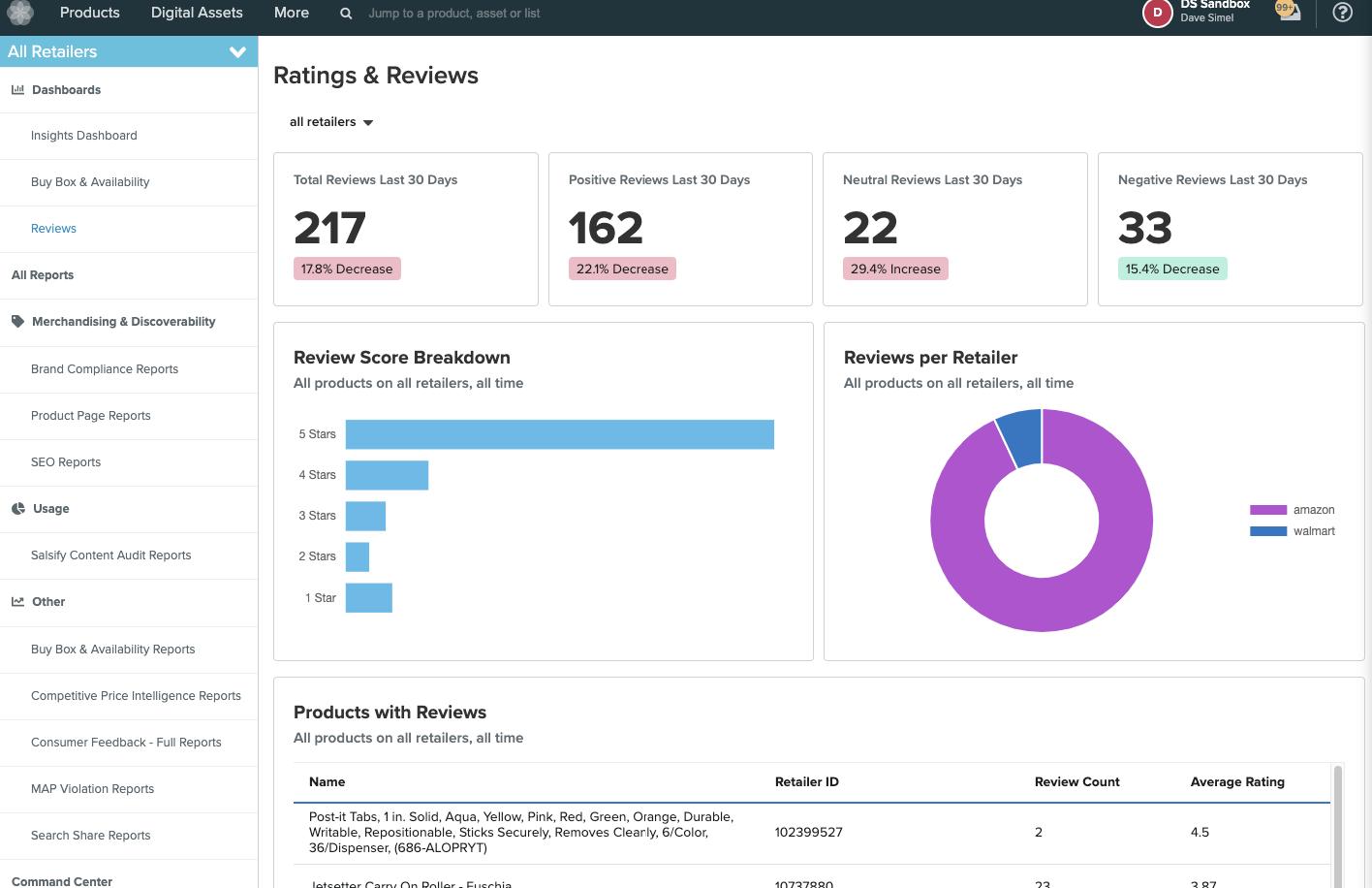 Insights Workflow dashboard
