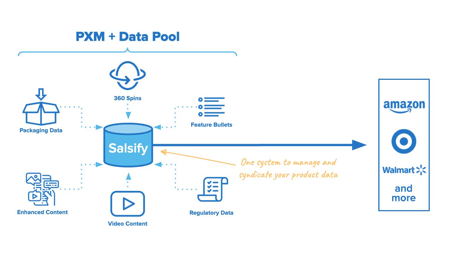 PXM_DataPool