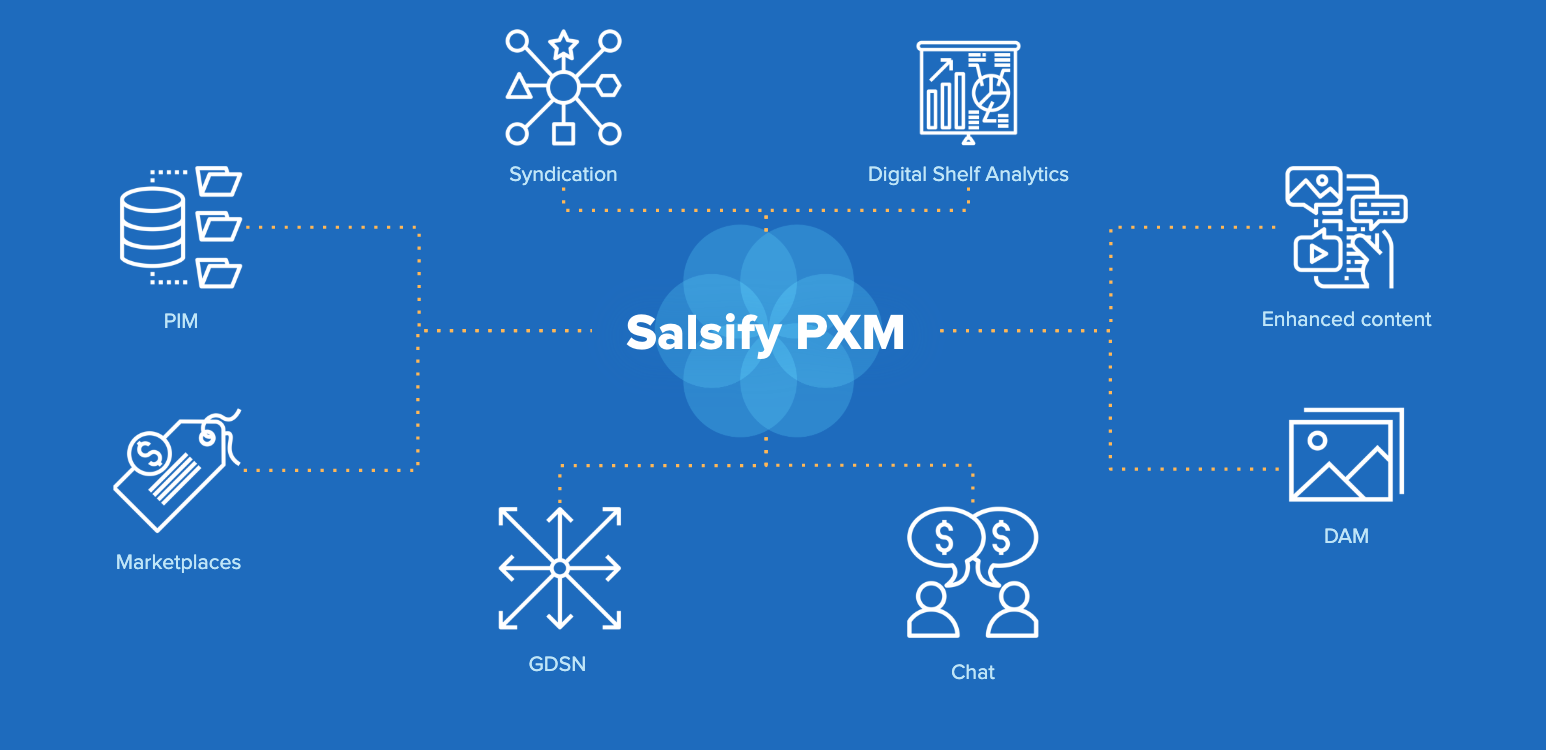 salsify product experience management (pxm)